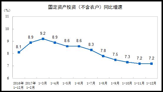 统计局:2017年全国固定资产投资(不含农户)增长7.2%