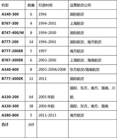 中国民航宽体飞机经营思考
