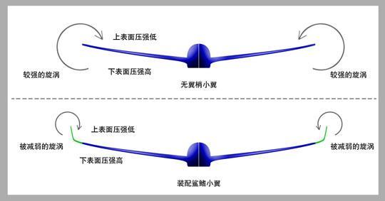 图解a320鲨鳍小翼及空客飞机翼梢装置发展历程