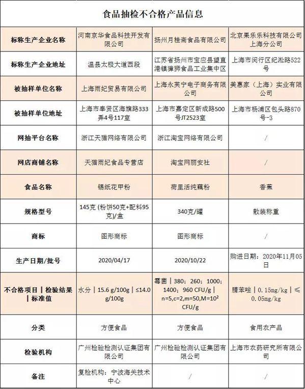 上海抽检3批次食品不合格 涉香蕉、荷里活纯藕粉等