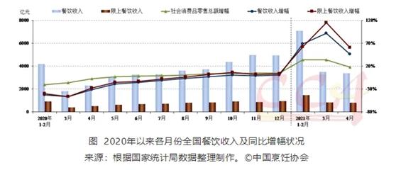4月份餐饮收入同比增长46.4%  餐饮消费继续改善