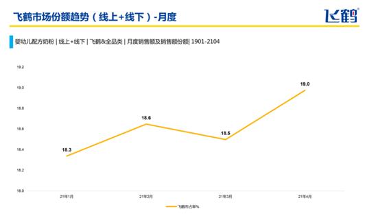 飞鹤拟斥2亿美元回购股份,2023年营收预计再增88%