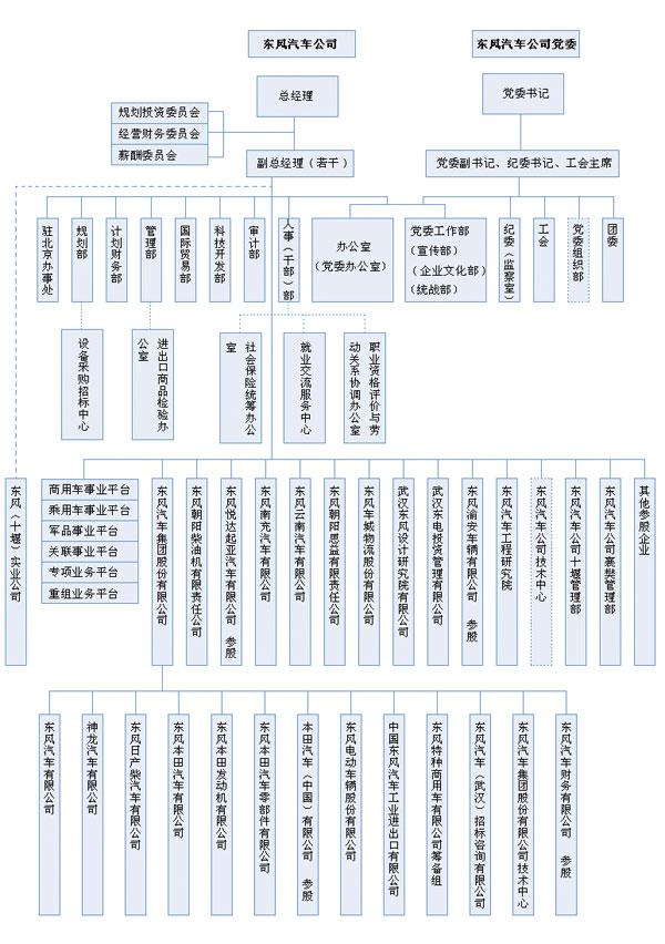 东风汽车组织结构如下