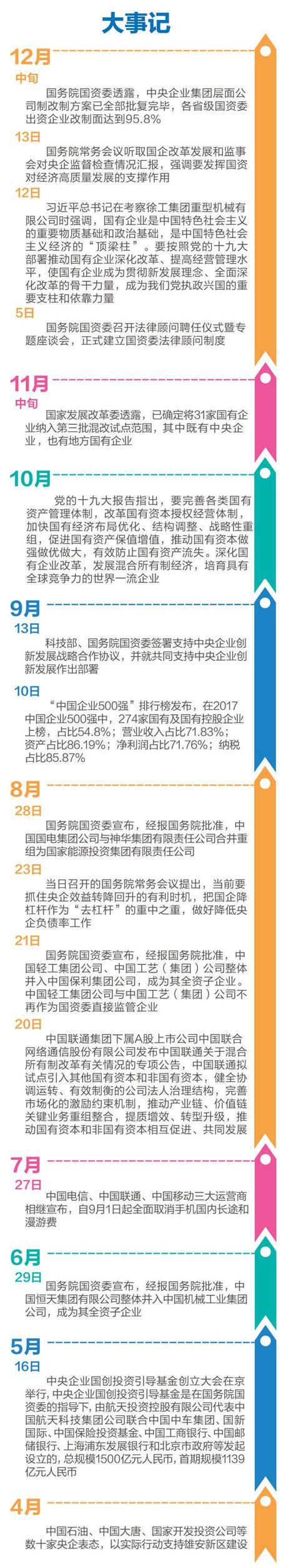 """2017年,��企改革�M入""""深化施工期"""",包括公司制改制、混合所有制改革及央企重�M等工作全面推�M,好�蜻B�_。"""