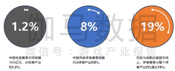 伽马数据:联众机关抓住全球电竞机遇 潜力或被低估